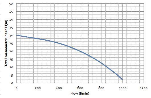 Bia Wp30abs Bianco Vulcan 5 0hp Engine Powered Gusher